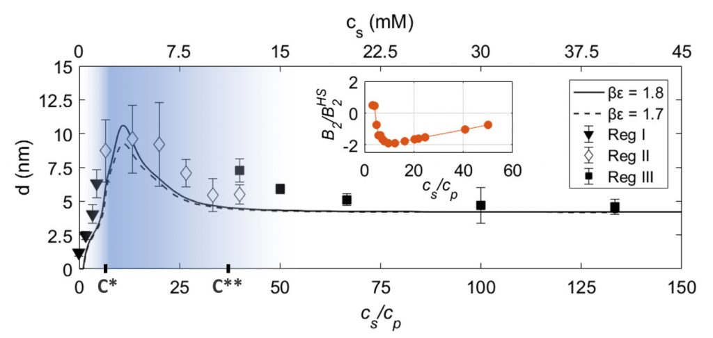 Symbols: Adsorbed protein layer thickness d extracted from ellipsometry as a function of cs=cp. c* and c** denote the phase transitions of the bulk solution. The blue shaded area shows the approximate range of the bulk turbidity. Solid/dashed lines: Protein adsorption based on DFT calculations as bore out by the ion-activated attractive patch model, while neglecting long-range forces, as a function of cs=cp for two different values of βε. Inset: B2/BHS2 is the reduced second virial coefficient obtained via SAXS measurements. Copyright: Authors